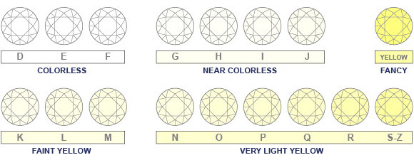 Understanding Diamond Colors